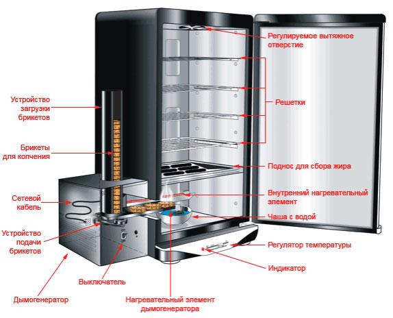 Коптильня холодного копчения купить дачник коптильня горячего копчения купить 60мм