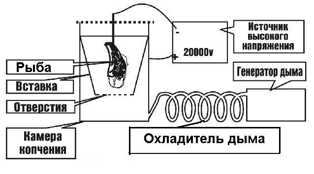 Нюансы конструкции электростатической коптильни Блог Виталия Павлова