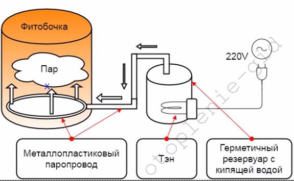 Как сделать недорогой парогенератор своими руками