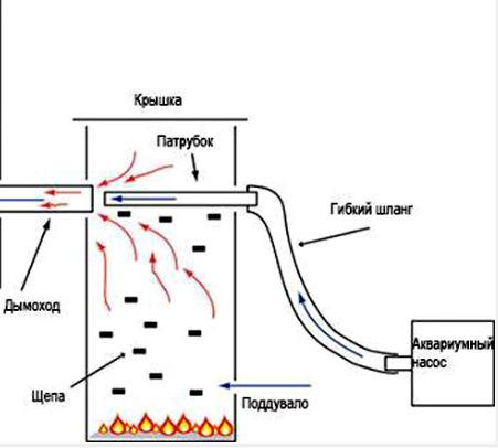 дымогенератор из бидончика