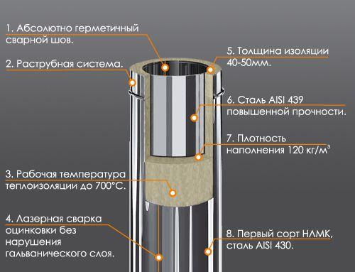Дымоход из оцинковки для газового котла в частном доме устройство примыкания дымохода и крыши